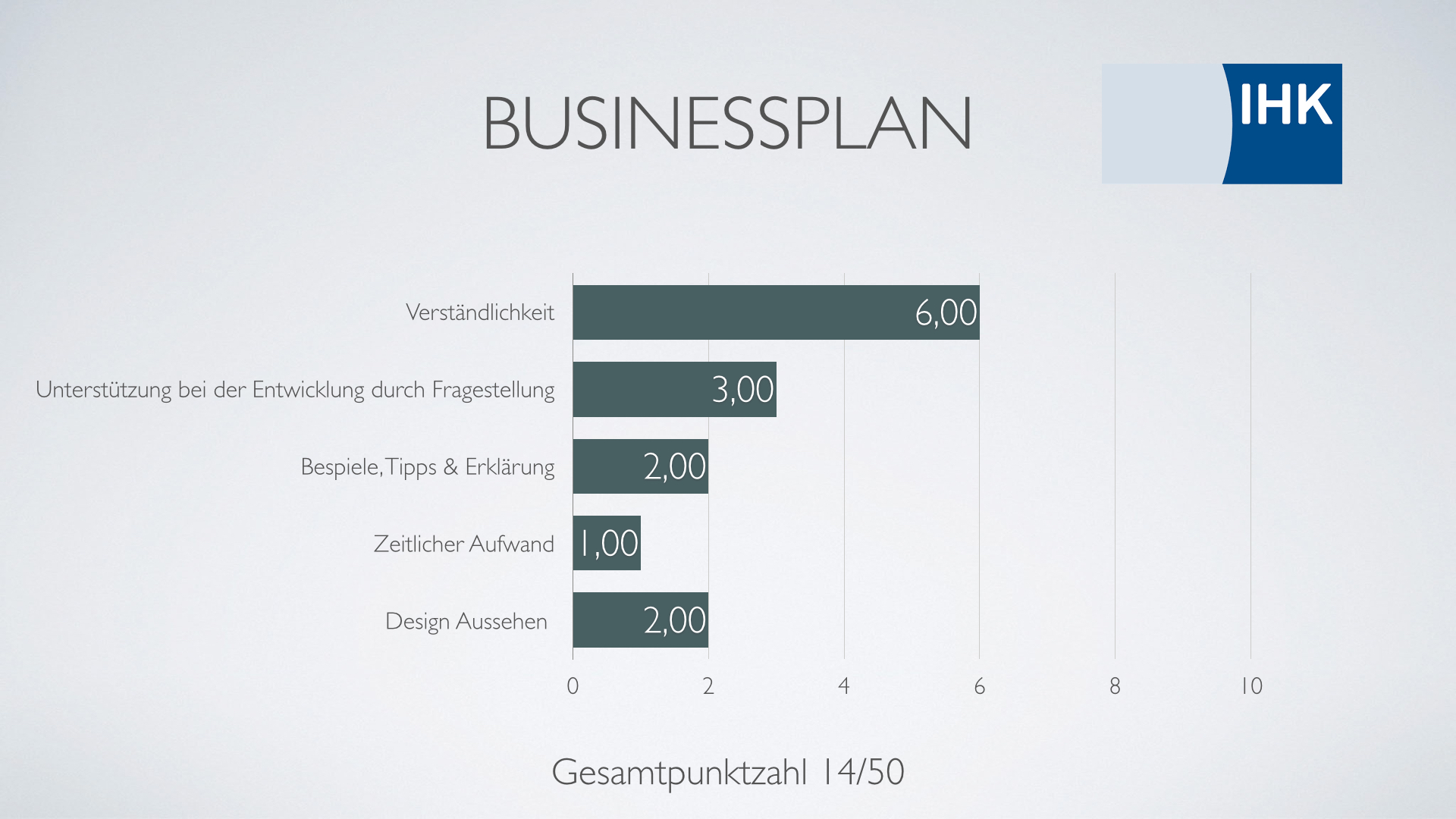 Businessplan für Ebay-Handel