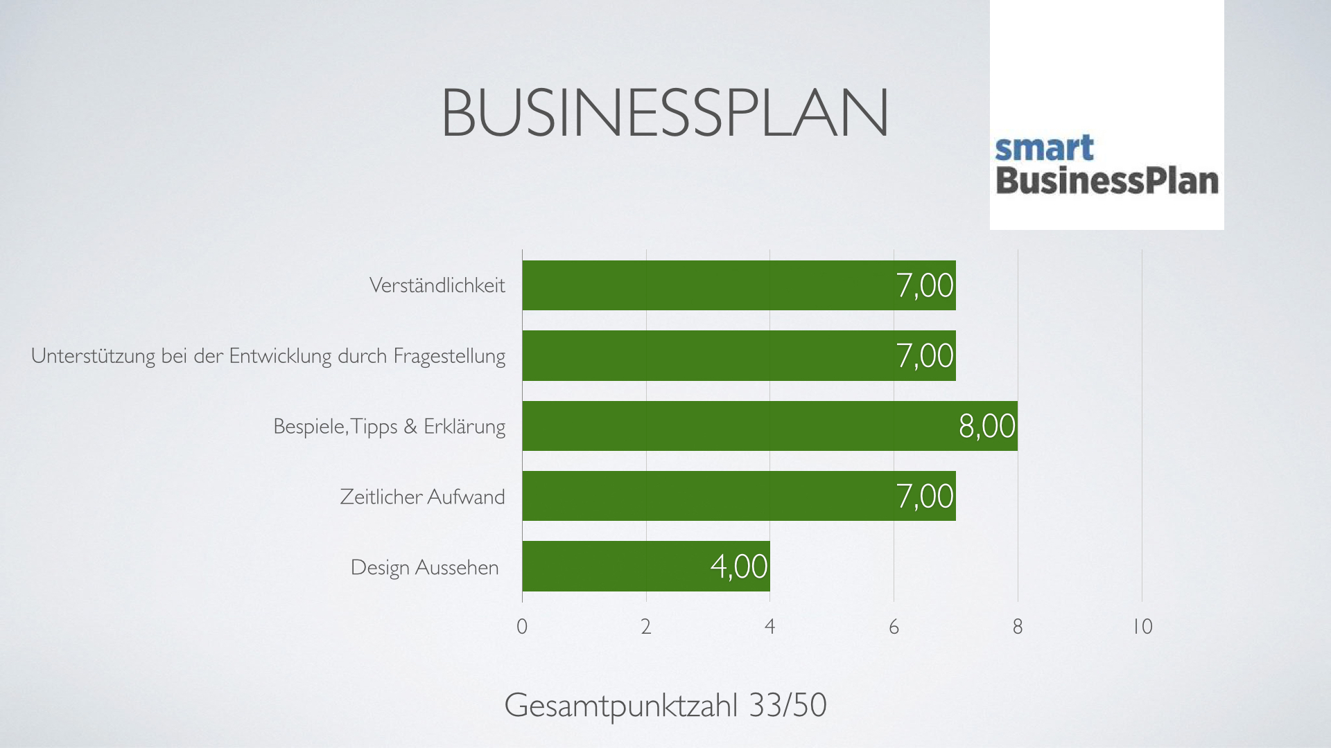 business plan muster english hilfen
